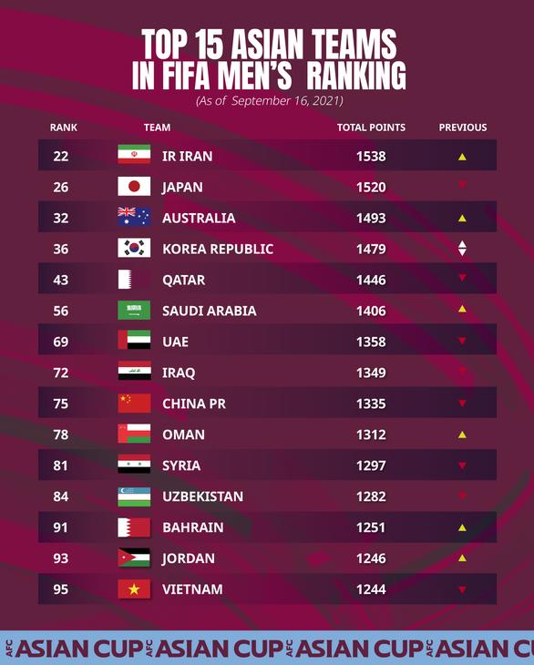 Việt Nam tụt 3 bậc trên bảng xếp hạng FIFA - Ảnh 1.