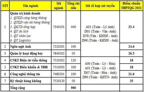 Chiều nay thêm nhiều trường công bố điểm chuẩn: ĐHKHXH&NV, Khoa y ĐH Quốc gia TP.HCM - Ảnh 11.