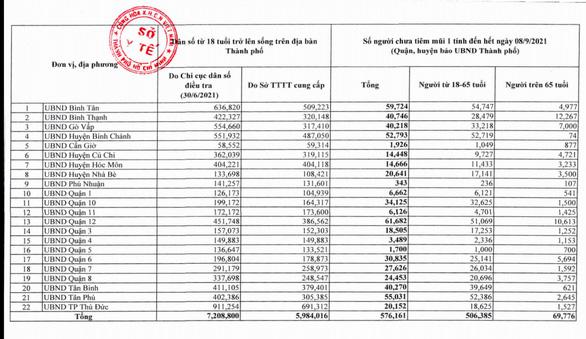 TP.HCM đề nghị cung cấp số người chưa tiêm vắc xin mũi 1 trước 18-9 - Ảnh 2.