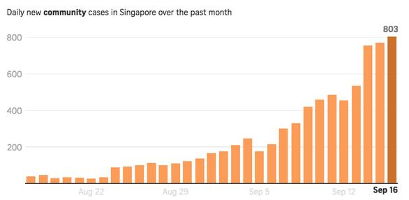 Tại sao ca nhiễm ở Singapore đột ngột tăng cao? - Ảnh 2.