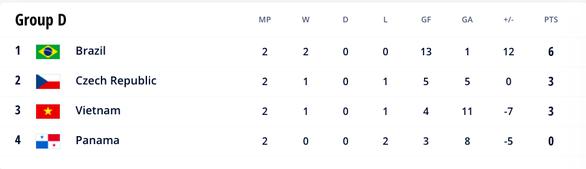 Tuyển futsal Việt Nam đi tiếp ở World Cup 2021 trong trường hợp nào? - Ảnh 2.