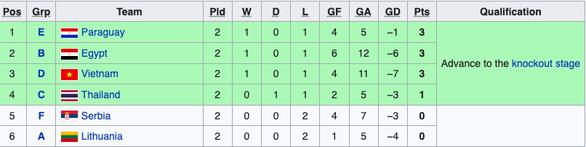 Tuyển futsal Việt Nam đi tiếp ở World Cup 2021 trong trường hợp nào? - Ảnh 3.