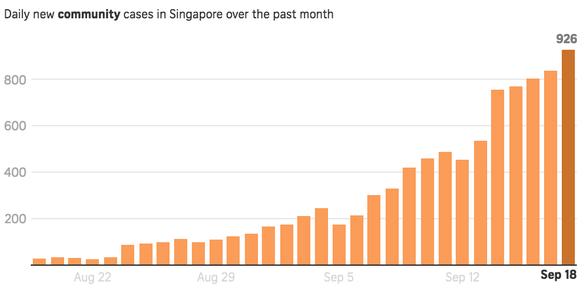 Ca COVID-19 mới tăng vọt chạm mốc 4 con số, Singapore vẫn lạc quan - Ảnh 2.
