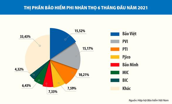 Bảo Việt dẫn đầu thị phần bảo hiểm phi nhân thọ nửa đầu năm 2021 - Ảnh 2.