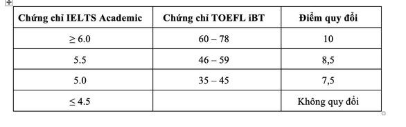 ĐH Quốc tế xét tuyển bổ sung phương thức xét điểm thi THPT 2021 - Ảnh 5.