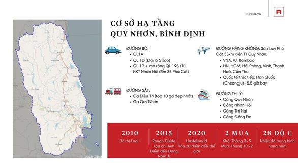 Quy Nhơn, Bình Định - Vùng đất mới của bất động sản nghỉ dưỡng - Ảnh 2.