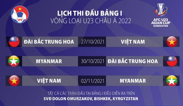 Đội tuyển U22 Việt Nam sẽ đến Kyrgyzstan tham dự vòng loại U23 châu Á 2022 - Ảnh 2.