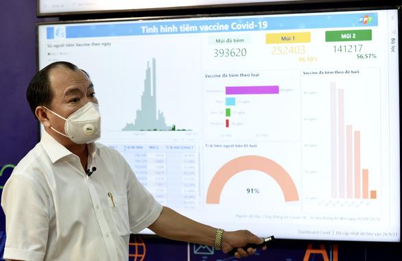Quận 7 ra mắt trung tâm công nghệ phục vụ chống dịch COVID-19 và phục hồi kinh tế - Ảnh 2.