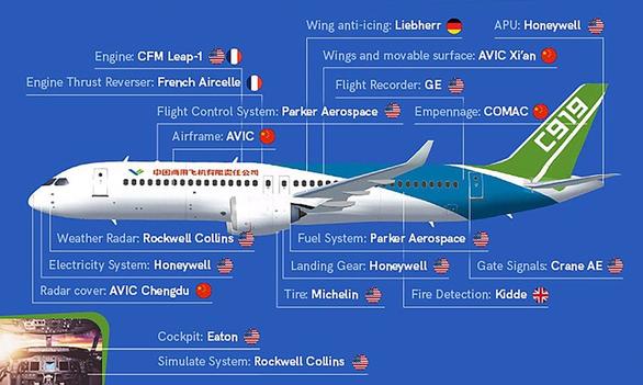 Mỹ siết xuất khẩu, Trung Quốc không có phụ tùng để phát triển máy bay nội địa - Ảnh 2.