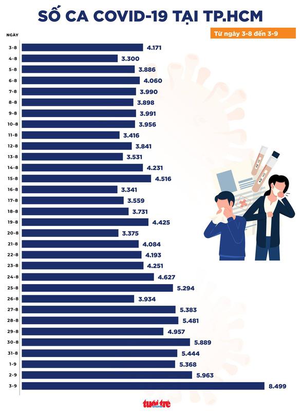 Chiều 3-9, Việt Nam vượt hơn nửa triệu ca COVID-19, TP.HCM ghi nhận 8.499 ca - Ảnh 2.