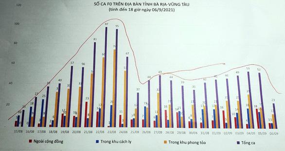 Bà Rịa - Vũng Tàu: Số người dân ở yên tăng, số ca nhiễm thấp kỷ lục - Ảnh 1.