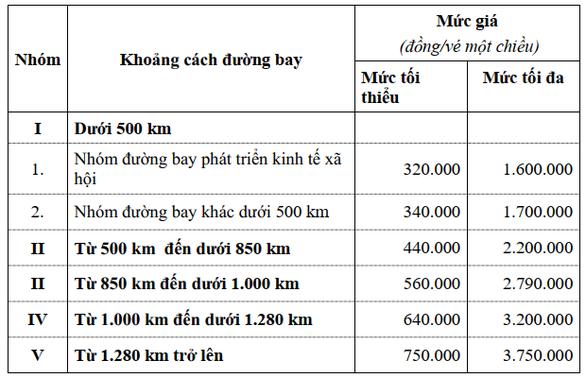 Đề xuất áp giá sàn vé máy bay nội địa bằng 20% mức giá tối đa trong 12 tháng - Ảnh 2.