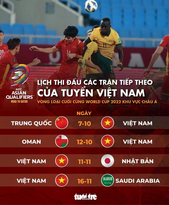 Lịch thi đấu 4 trận tiếp theo của Việt Nam ở vòng loại thứ 3 World Cup 2022 - Ảnh 1.