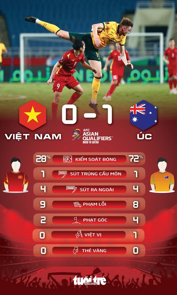Việt Nam thua Úc 0-1 trong trận cầu gây tranh cãi - Ảnh 3.