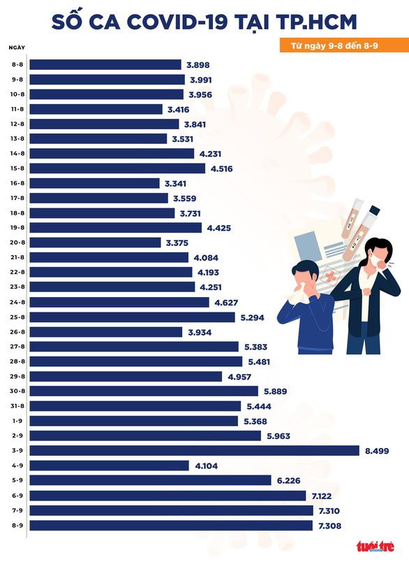 Bản tin chiều 8-9: Số ca khỏi bệnh nhiều hơn ca mới 13.937/12.680 - Ảnh 2.