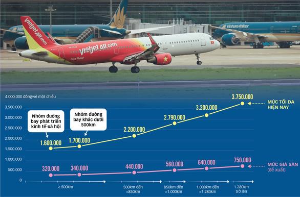 Đề xuất áp giá sàn vé máy bay, sẽ không còn vé 0 đồng - Ảnh 1.