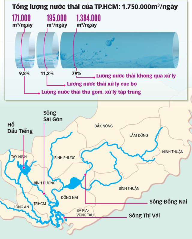 Sông Đồng Nai và 3 triệu m3 nước thải/ngày: Xử lý thế nào? - Ảnh 2.