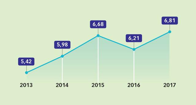 GDP Việt Nam năm 2018 tăng 7% - Ảnh 1.