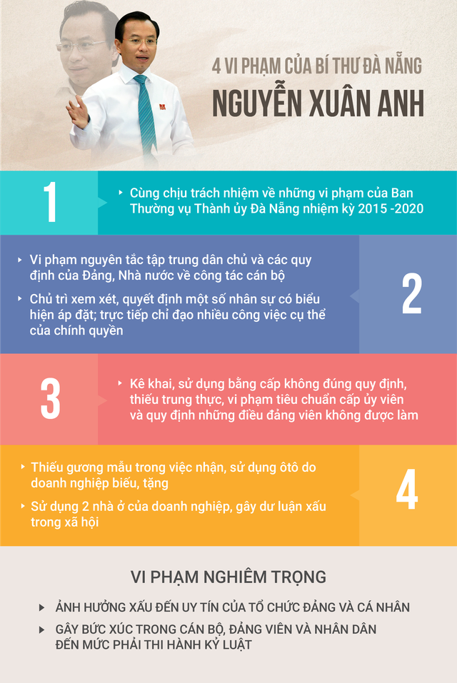 Cách chức Bí thư Thành ủy Đà Nẵng Nguyễn Xuân Anh - Ảnh 2.