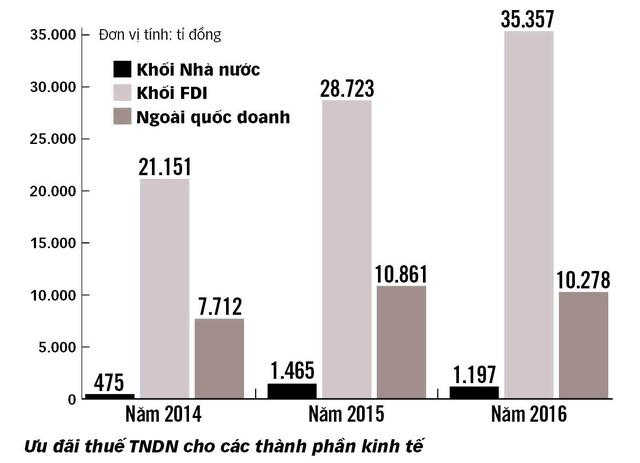 Ưu đãi trên 35.300 tỉ thuế thu nhập cho doanh nghiệp ngoại - Ảnh 5.