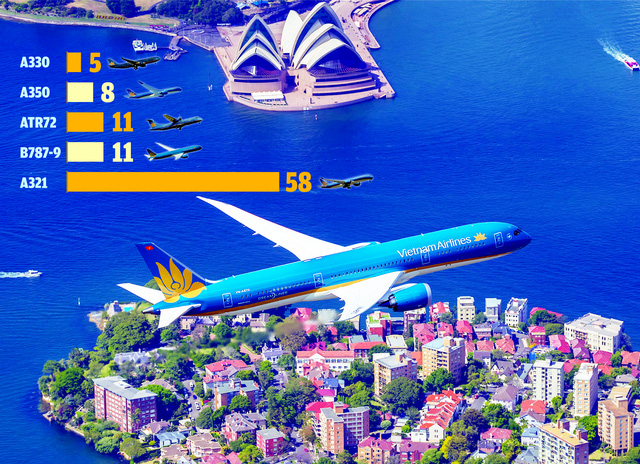 Khám phá đội bay hiện đại của Vietnam Airlines - Ảnh 1.