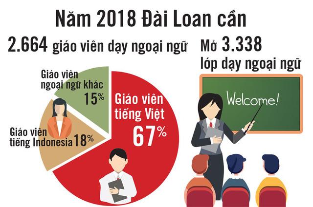 Dạy tiếng Việt ở Đài Loan: 80.000 bạn trẻ khát khao tiếng mẹ đẻ - Ảnh 2.
