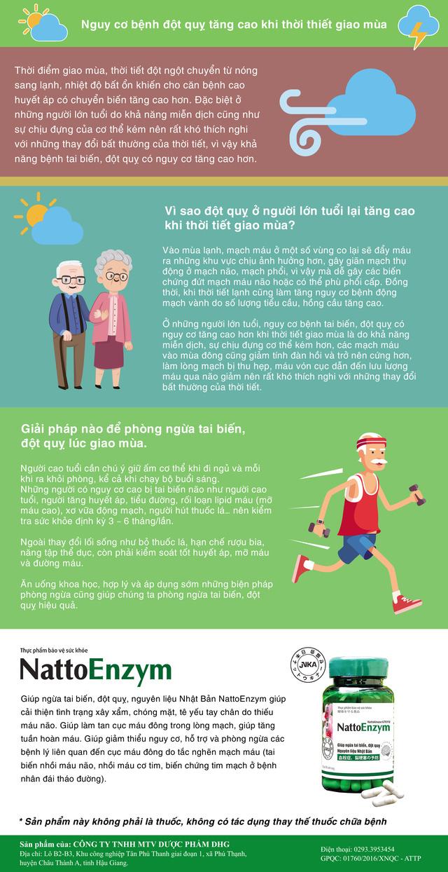 Người lớn tuổi cần phòng bệnh đột quỵ khi thời tiết giao mùa - Ảnh 1.