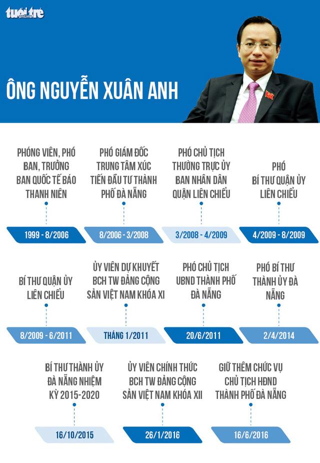 Cách chức Bí thư Thành ủy Đà Nẵng Nguyễn Xuân Anh - Ảnh 3.