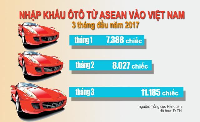 Trở lại giấc mơ xe hơi Việt: Áp lực xe nhập khẩu - Ảnh 1.