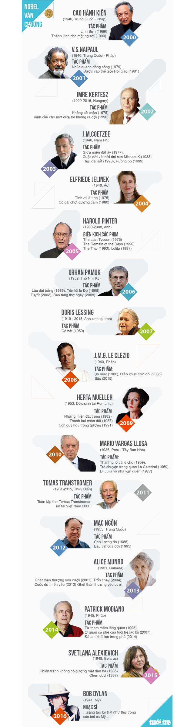 Trước giờ G: nhìn lại 17 gương mặt đoạt Nobel Văn chương thế kỷ 21 - Ảnh 1.