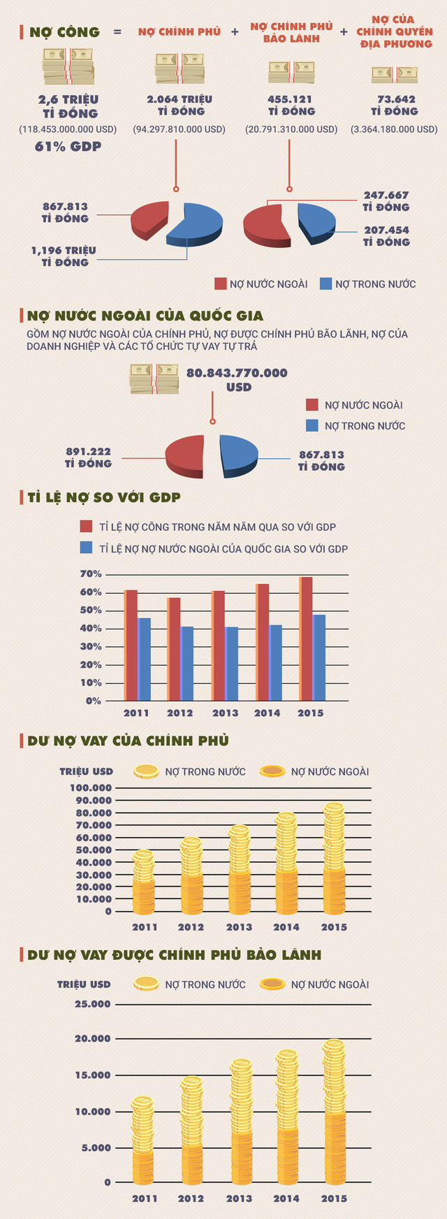Giải mã 2,6 triệu tỉ đồng nợ công Việt Nam - Ảnh 1.