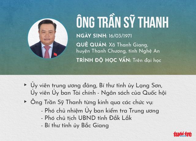 Ông Trần Sỹ Thanh làm Chủ tịch Hội đồng thành viên tập đoàn Dầu khí - Ảnh 1.