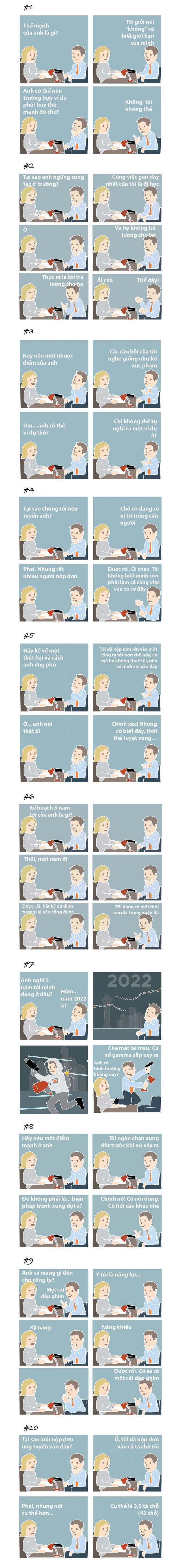 10 câu trả lời khiến người phỏng vấn đứng hình - Ảnh 1.