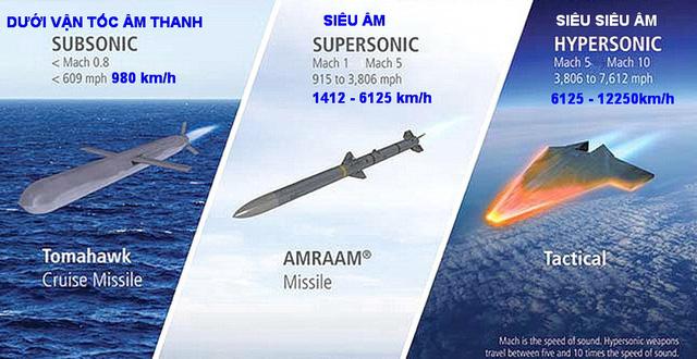 Tên lửa siêu siêu âm sẽ khơi mào Thế chiến 3? - Ảnh 3.