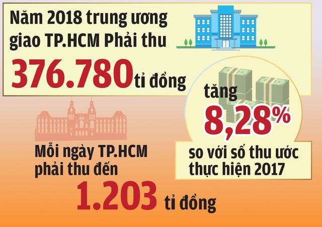 2018: Mỗi ngày TP.HCM phải thu 1.203 tỉ đồng - Ảnh 2.