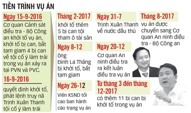 Truy tố Trịnh Xuân Thanh theo khung hình phạt tới án tử hình - Ảnh 2.