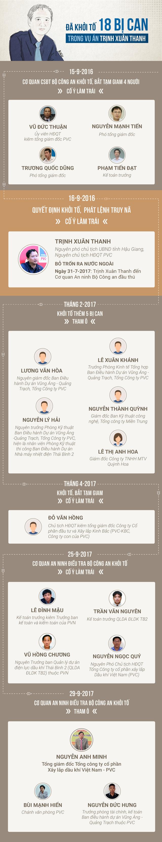 18 bị can đã bị khởi tố trong vụ án Trịnh Xuân Thanh - Ảnh 1.