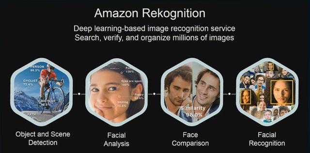 Nhân viên Amazon yêu cầu Jeff Bezos ngưng bán công nghệ nhận diện khuôn mặt cho cảnh sát - Ảnh 2.