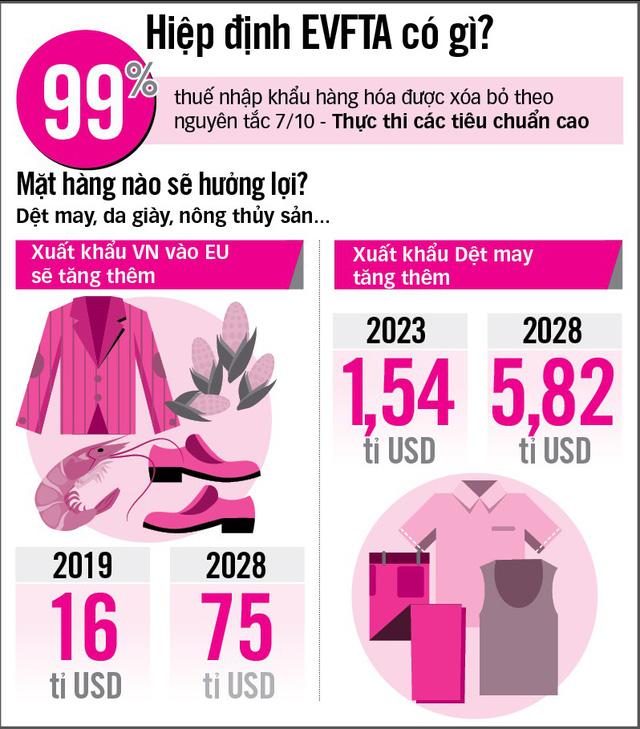 Xuất khẩu vào EU sẽ tăng 16 tỉ USD khi EVFTA có hiệu lực? - Ảnh 2.