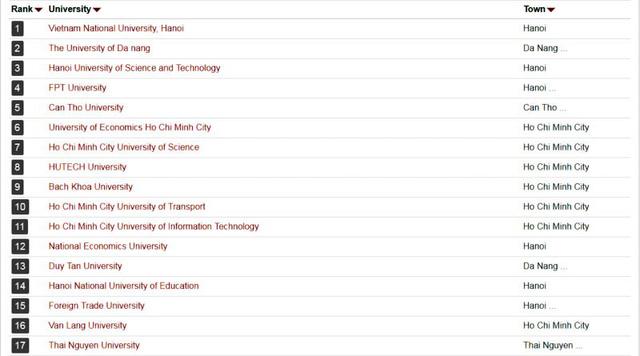 ĐH Quốc gia Hà Nội đứng đầu bảng xếp hạng đại học Việt Nam - Ảnh 1.