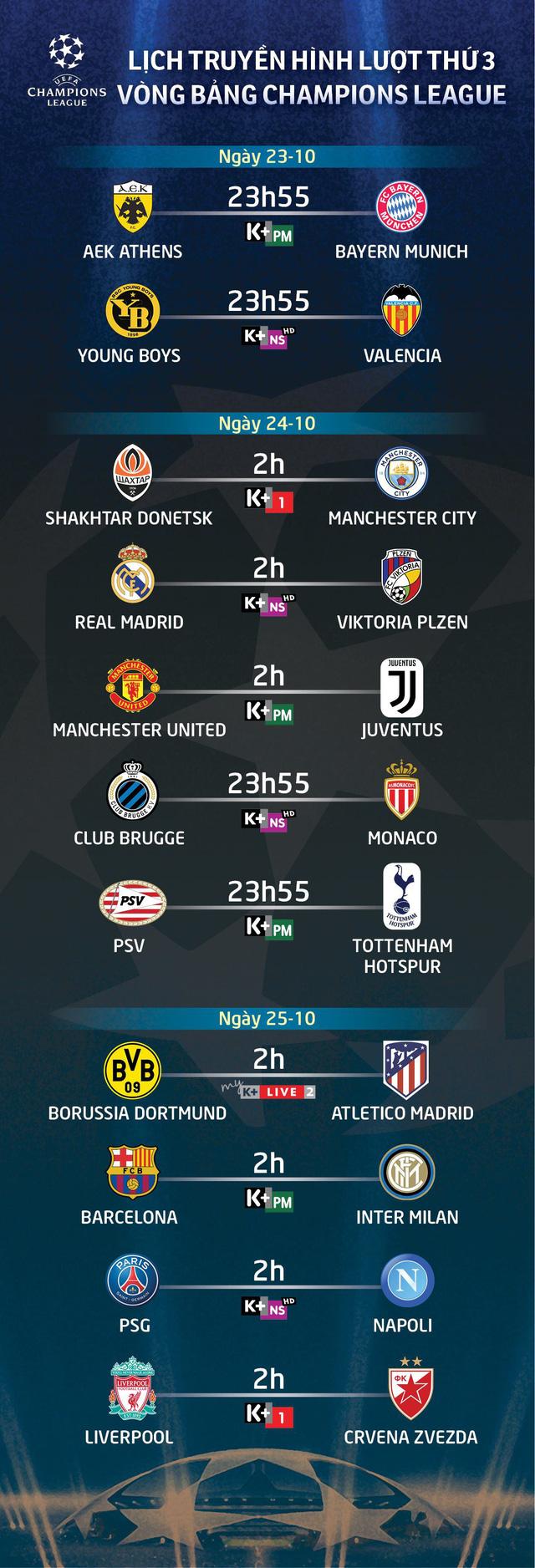 Lịch truyền hình lượt ba vòng bảng Champions League - Ảnh 1.
