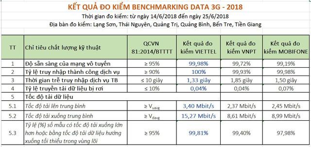Chất lượng 3G của Viettel, VinaPhone và MobiFone đều vượt chuẩn - Ảnh 2.