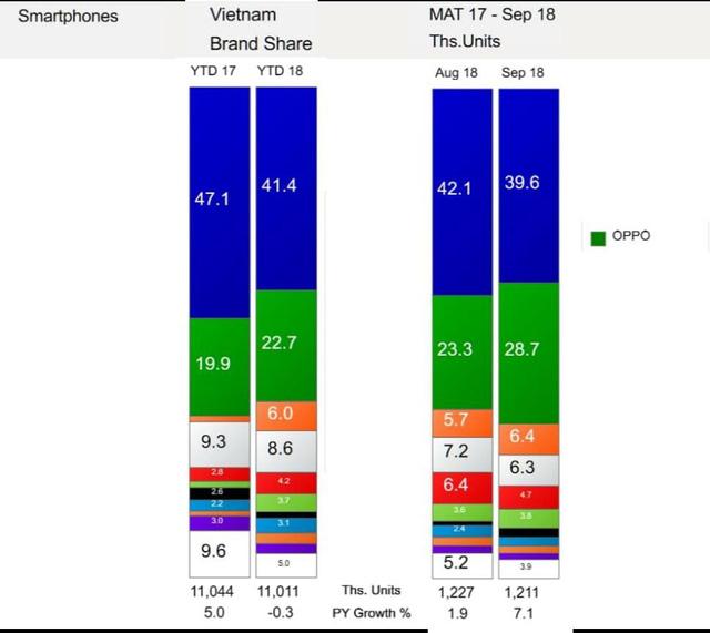 OPPOF9: thành công của OPPO tại Việt Nam trong quý III-2018 - Ảnh 1.