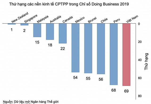 Việt Nam tụt một bậc môi trường kinh doanh - Ảnh 2.