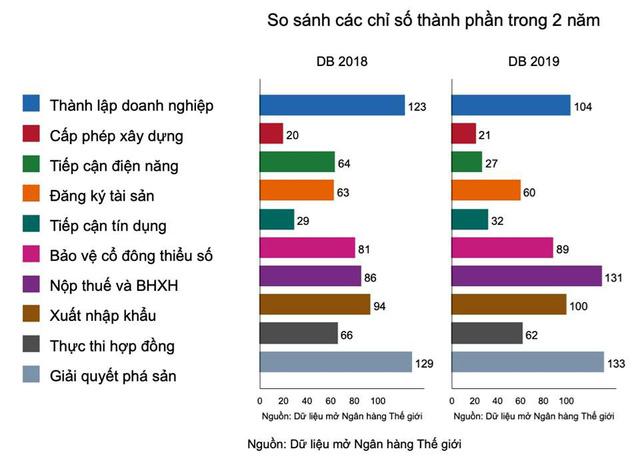 Việt Nam tụt một bậc môi trường kinh doanh - Ảnh 1.