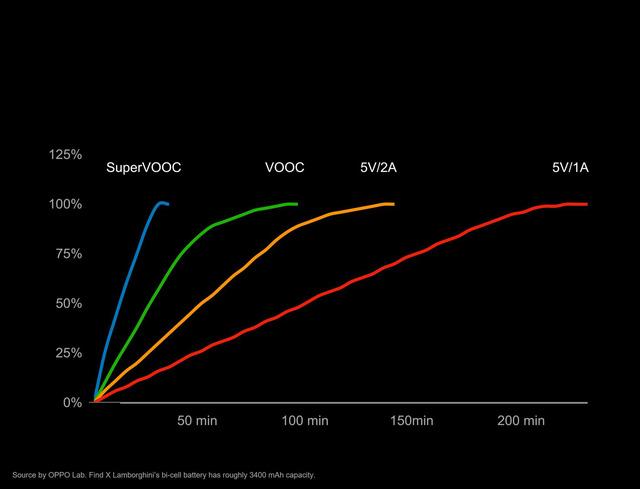 Dân công nghệ hào hứng trải nghiệm sạc nhanh SuperVOOC - Ảnh 4.