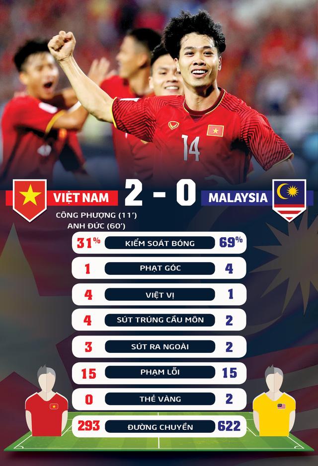 Đá bại Malaysia, Việt Nam rộng cửa vào bán kết - Ảnh 3.