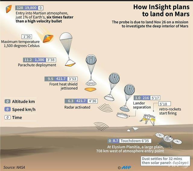 Tàu khám phá sao Hỏa Insight hạ cánh thành công - Ảnh 1.