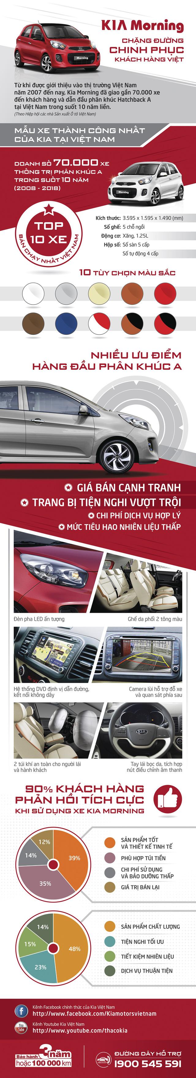 KIA Morning - mẫu hatchback thành công nhất của KIA  tại Việt Nam - Ảnh 1.