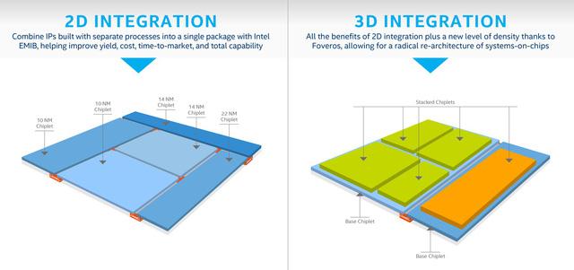 Intel công bố phát triển dòng CPU 3D - Ảnh 1.